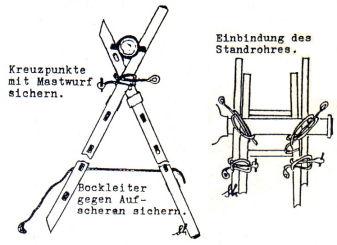die bockleiter mit steckleiterteilen wird bei der rettung aus schchten eingesetzt das standrohr im kreuzungspunkt der beiden steckleiterteile vermindert - Feuerwehrubungen Beispiele